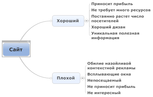 2014-04-16 16-42-02 Mindjet MindManager Professional - [Map1 ]