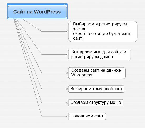 Как создать сайт свой сайт на